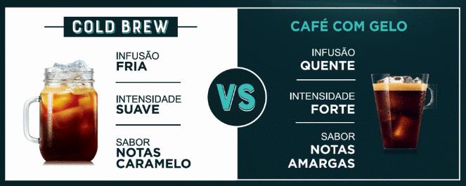 INTERNACIONAL: Nescafé Dolce Gusto inova com 1ª cápsula de infusão a frio em Portugal