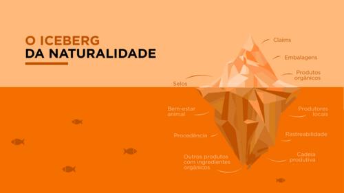 O Iceberg da Naturalidade